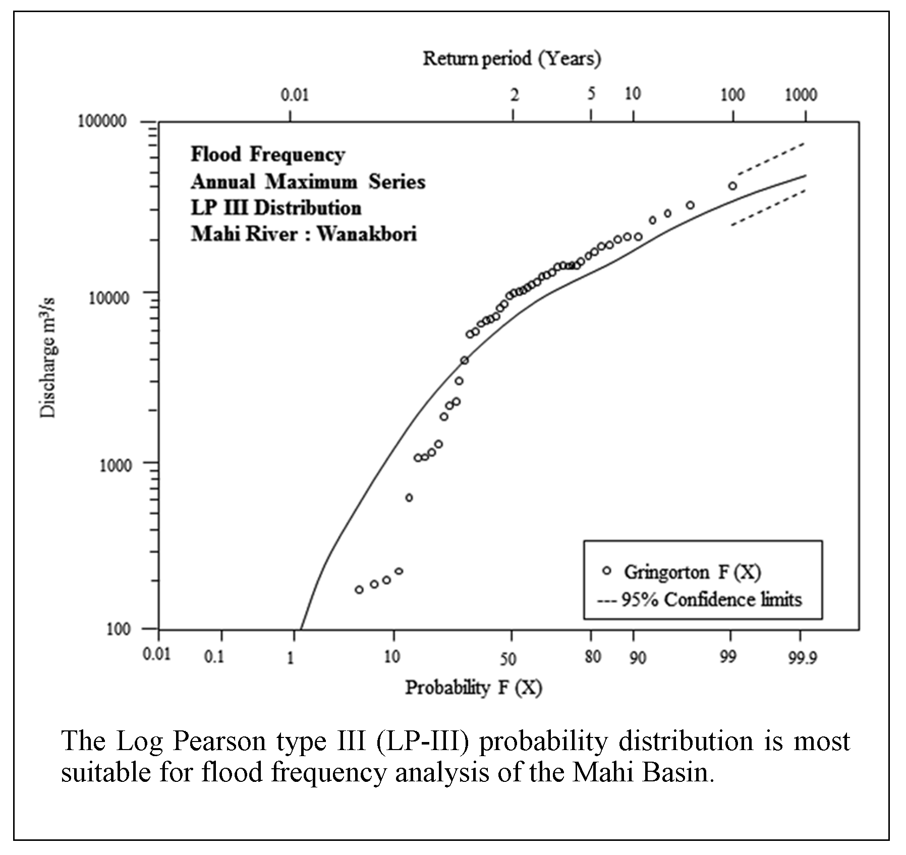 Flood Frequency Analysis of the Mahi Basin by Using Log Pearson Type III Probability Distribution