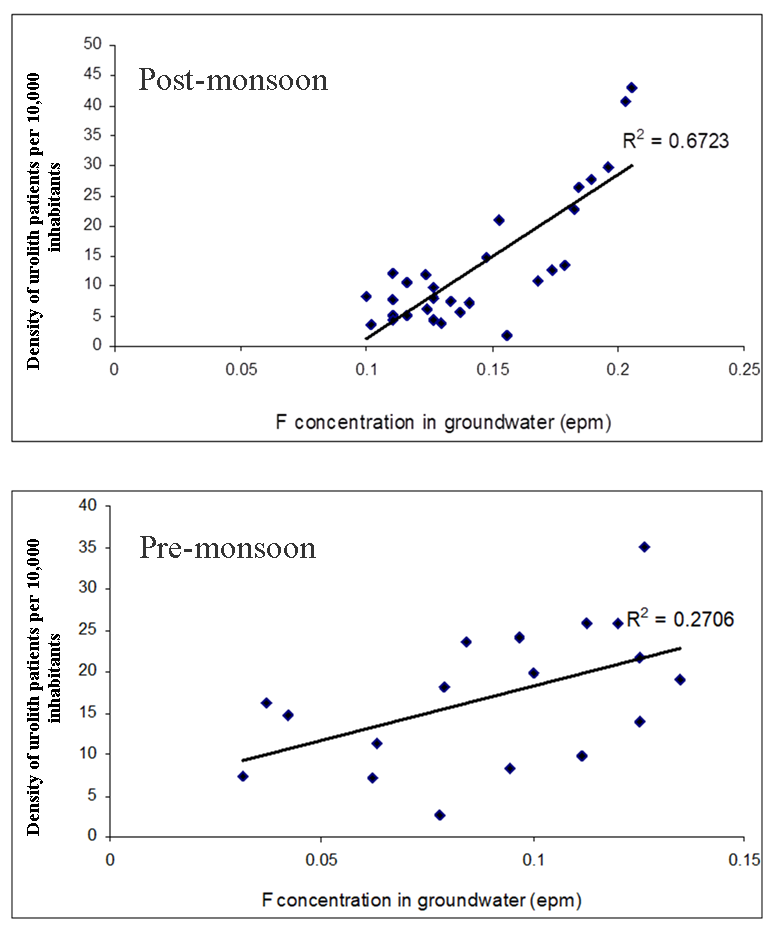 Fluoride Accumulation in Groundwater from Semi-arid Part of Deccan Volcanic Province India: A Cause of Urolithiasis Outbreak