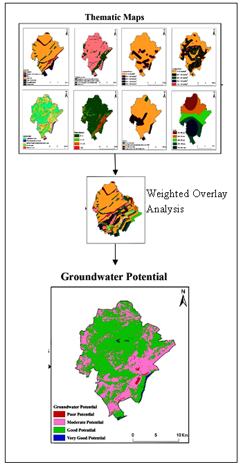 Delineation of Groundwater Potential Zones of Semi-Arid Region of YSR Kadapa District Andhra Pradesh India using RS GIS and Analytic Hierarchy Process