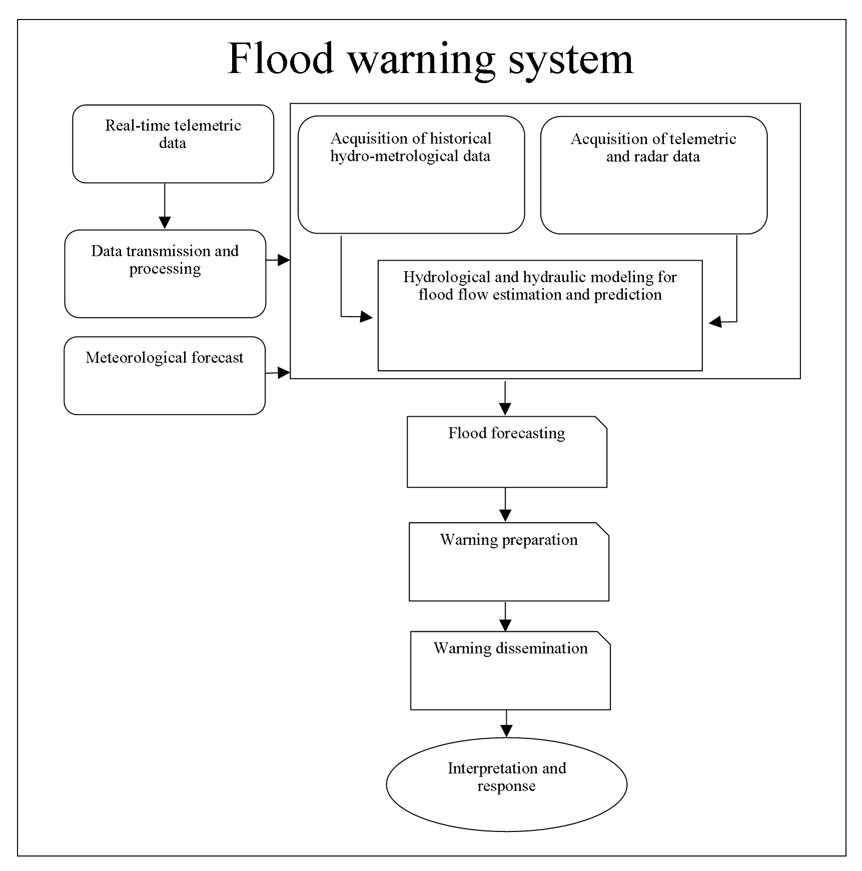 Integrated Spatial Platform for Better Flood Management  and Mitigation for Local Governments: A Geospatial Approach