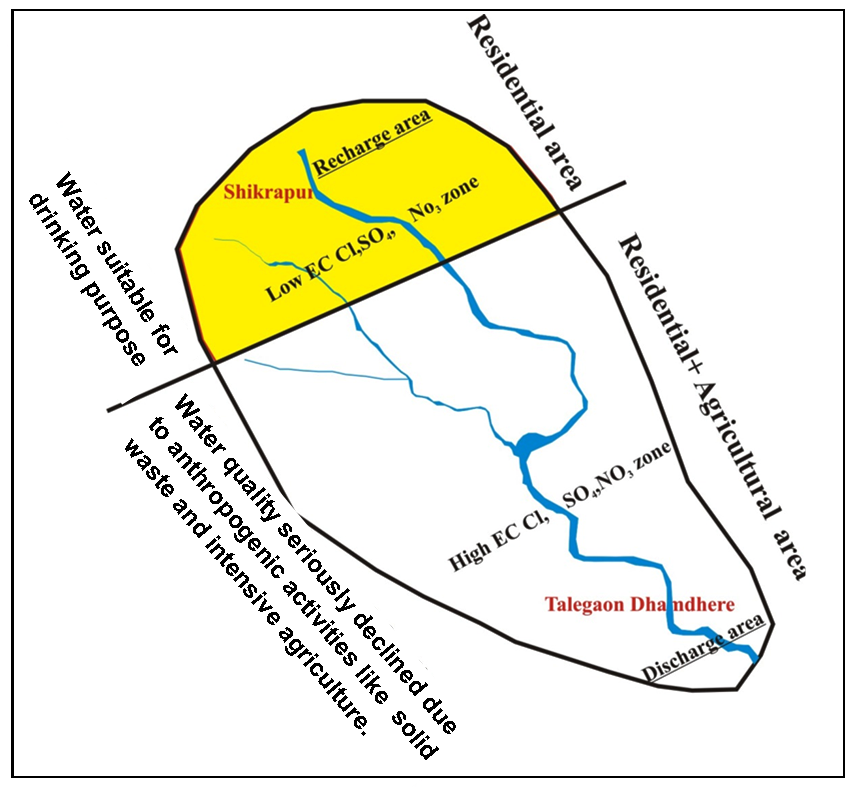 Groundwater Quality Analysis of an Emerging Part of Suburb of Pune Metropolitan Region Maharashtra India using GIS and Remote Sensing Techniques