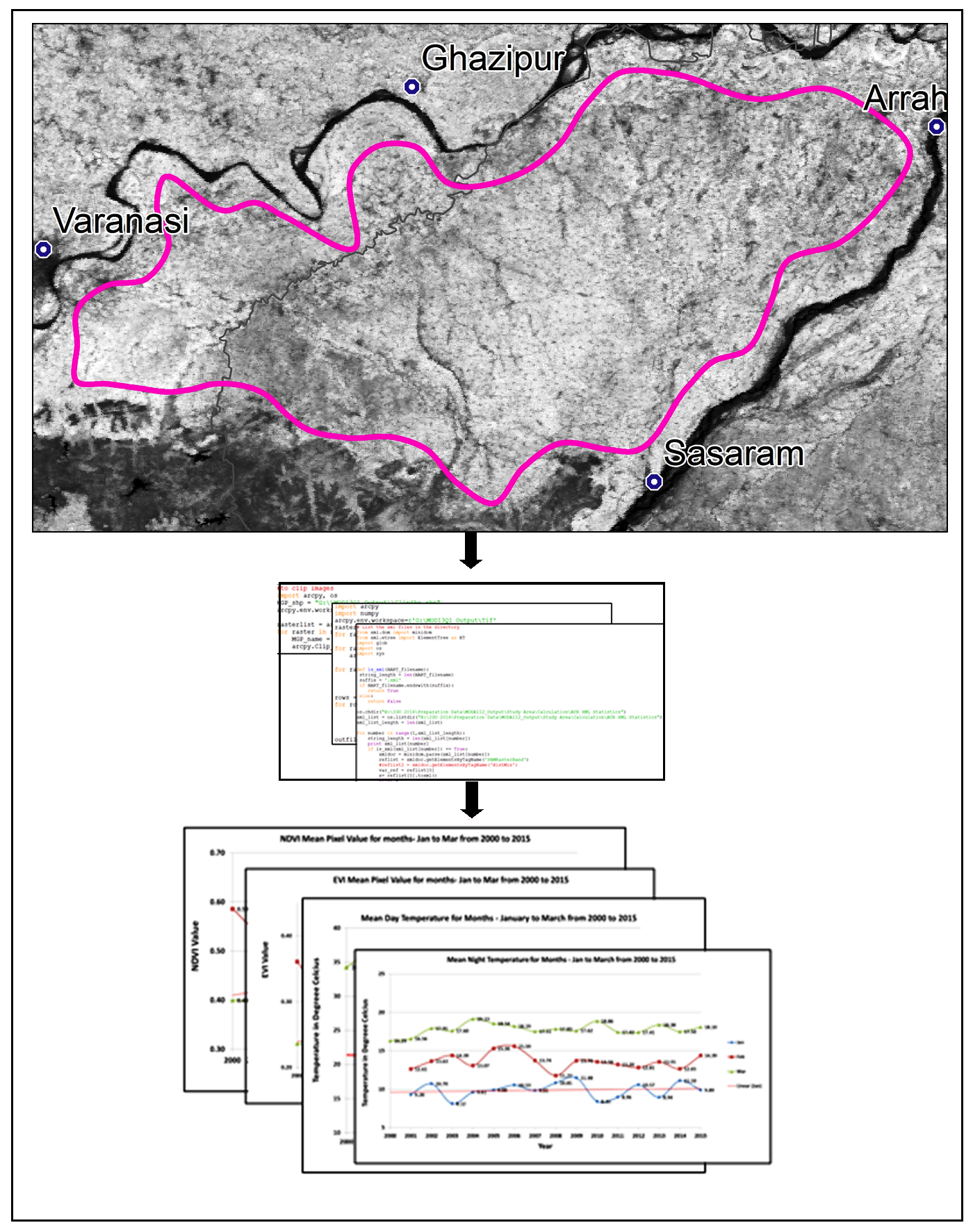 Analysis of Relationship between Vegetation Indices and Land Surface Temperature using GIS and Python in Middle Ganga Plain India