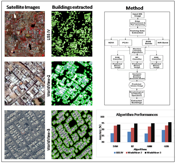 Automated Building Extraction using High-Resolution Satellite Imagery though Ensemble Modelling and Machine Learning