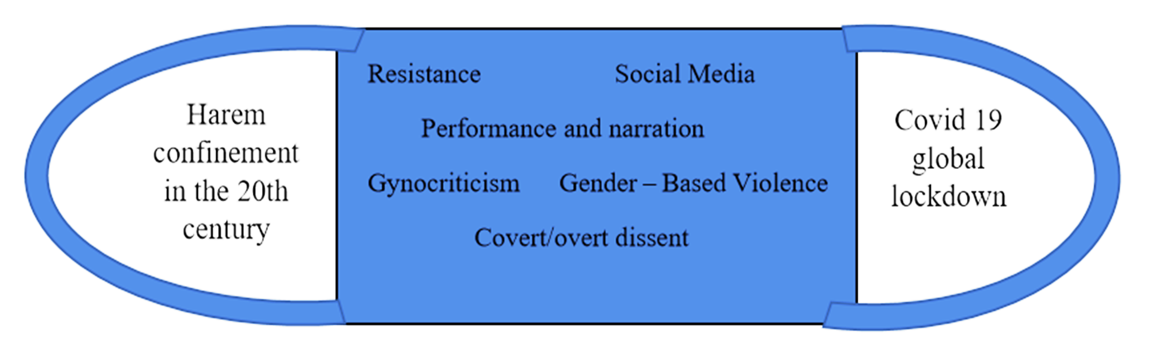 Resistance in the New Harem Era: Gendered Violence and the Power of Media in the Time of Covid-19 in Morocco