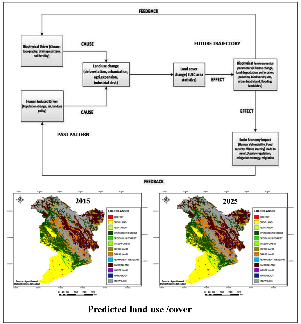 Driver based statistical model for simulating land use/land cover change in Indus river basin India