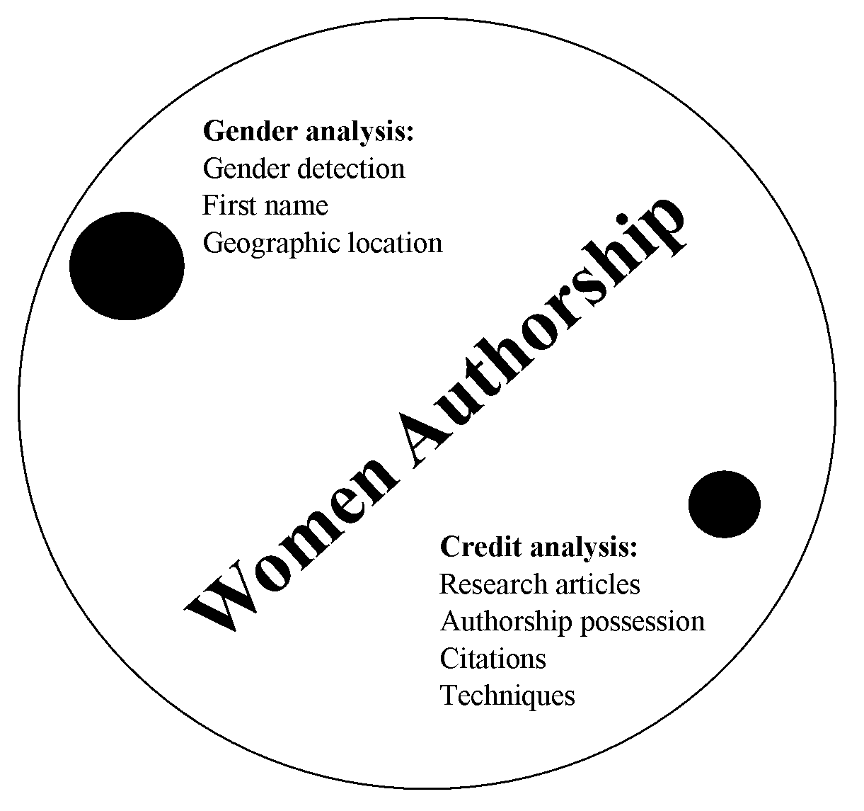Data and Techniques Used for Analysis of Women Authorship in STEMM: A Review